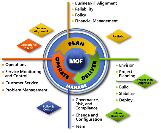 MOF cycle from Microsoft