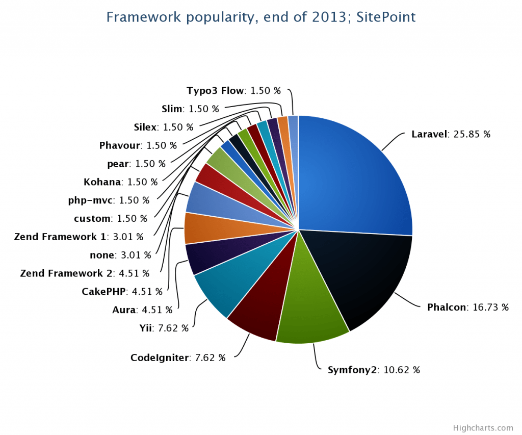 Framework popularity pie chart for PHP Framework for eCommerce Website development