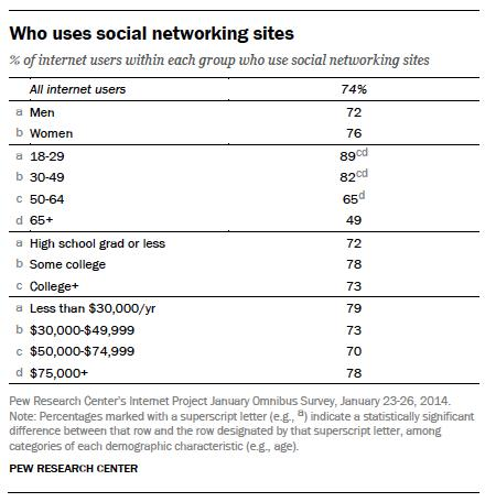 who uses social networking sites