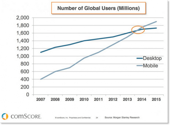 application development from scratch number of global users of mobile vs desktop
