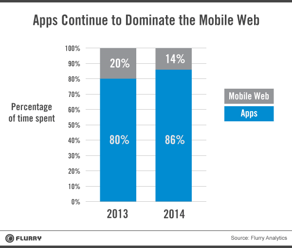 application development from scratch image of apps that continue to dominate the Mobile Web