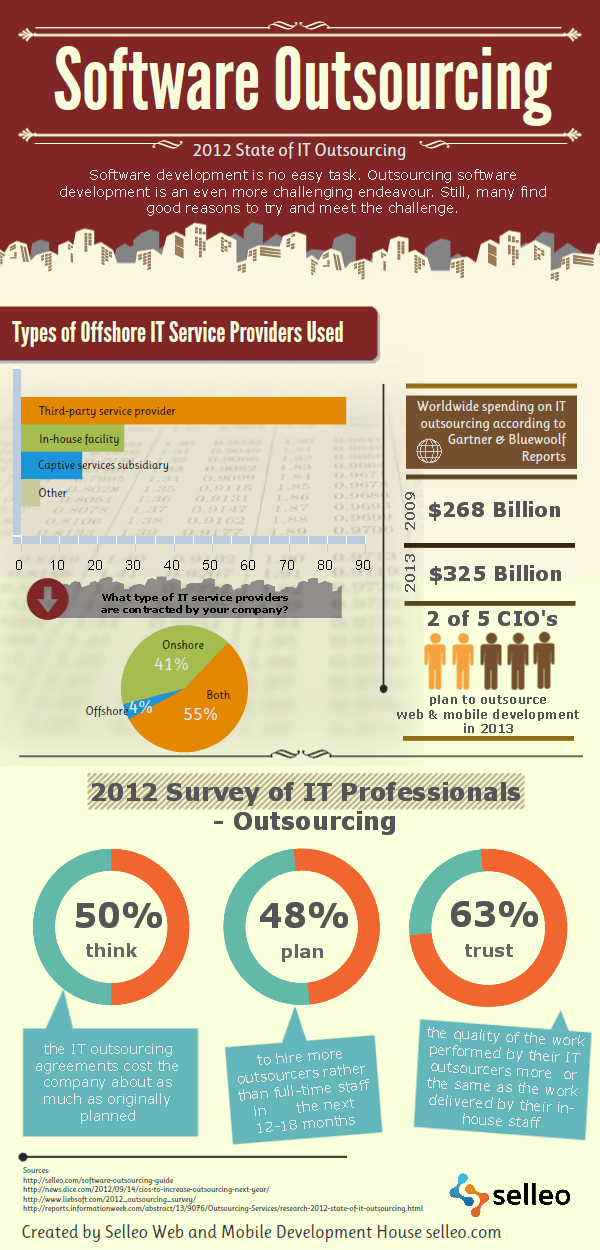 Infographic on outsourcing software development and custom software development