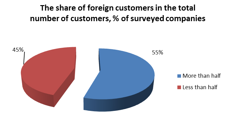 The share of foreign customers in the total number of customers