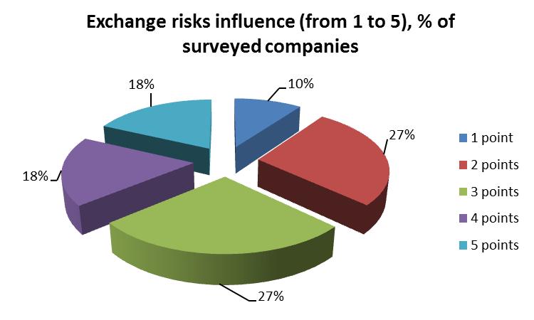 Exchange risks influence