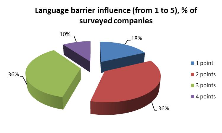 Language barrier influence