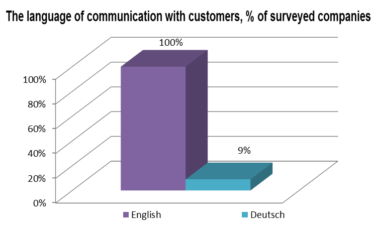 The language of communication with customers
