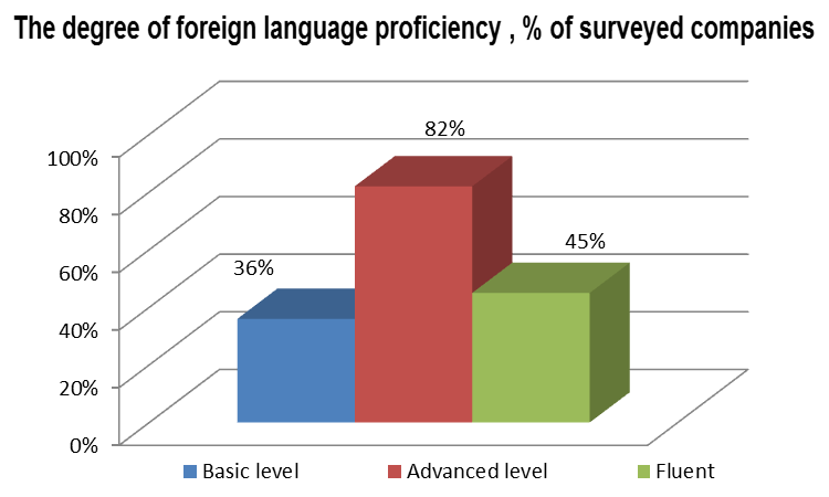 Foreign language proficiency