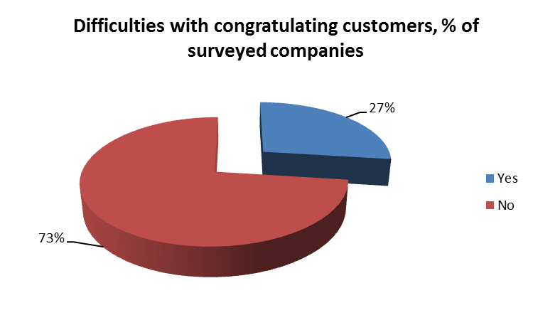 Difficulties with congratulating customers