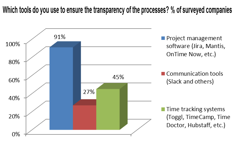 Tools to ensure transparency