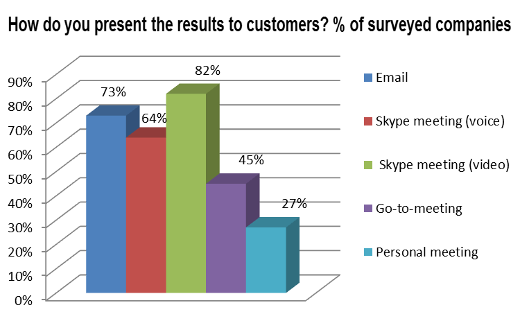 Presenting results to the customer