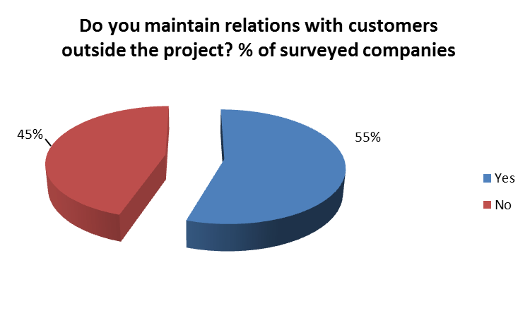 Non-project relationships with customers