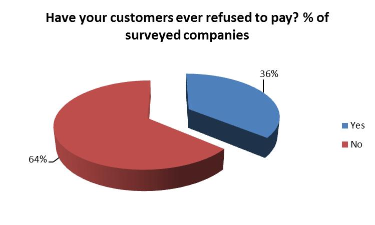 Customer's refusal to pay