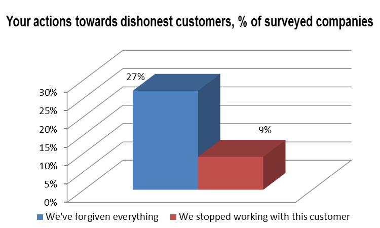 Actions towards dishonest customers