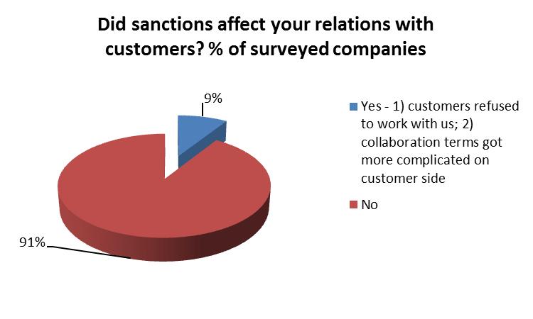 Sanctions consequences