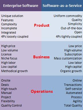 Custom SaaS accounting application development enterprise vs saas