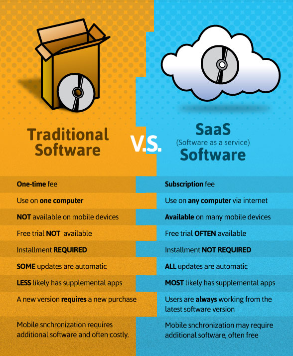 traditional software vs saas software in  Custom SaaS accounting application development