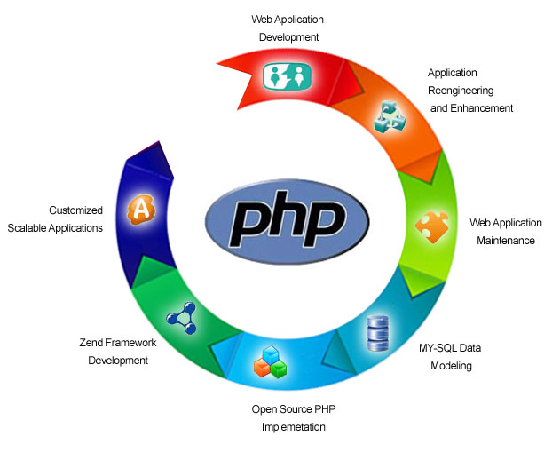 php in web application development in web continues to live on