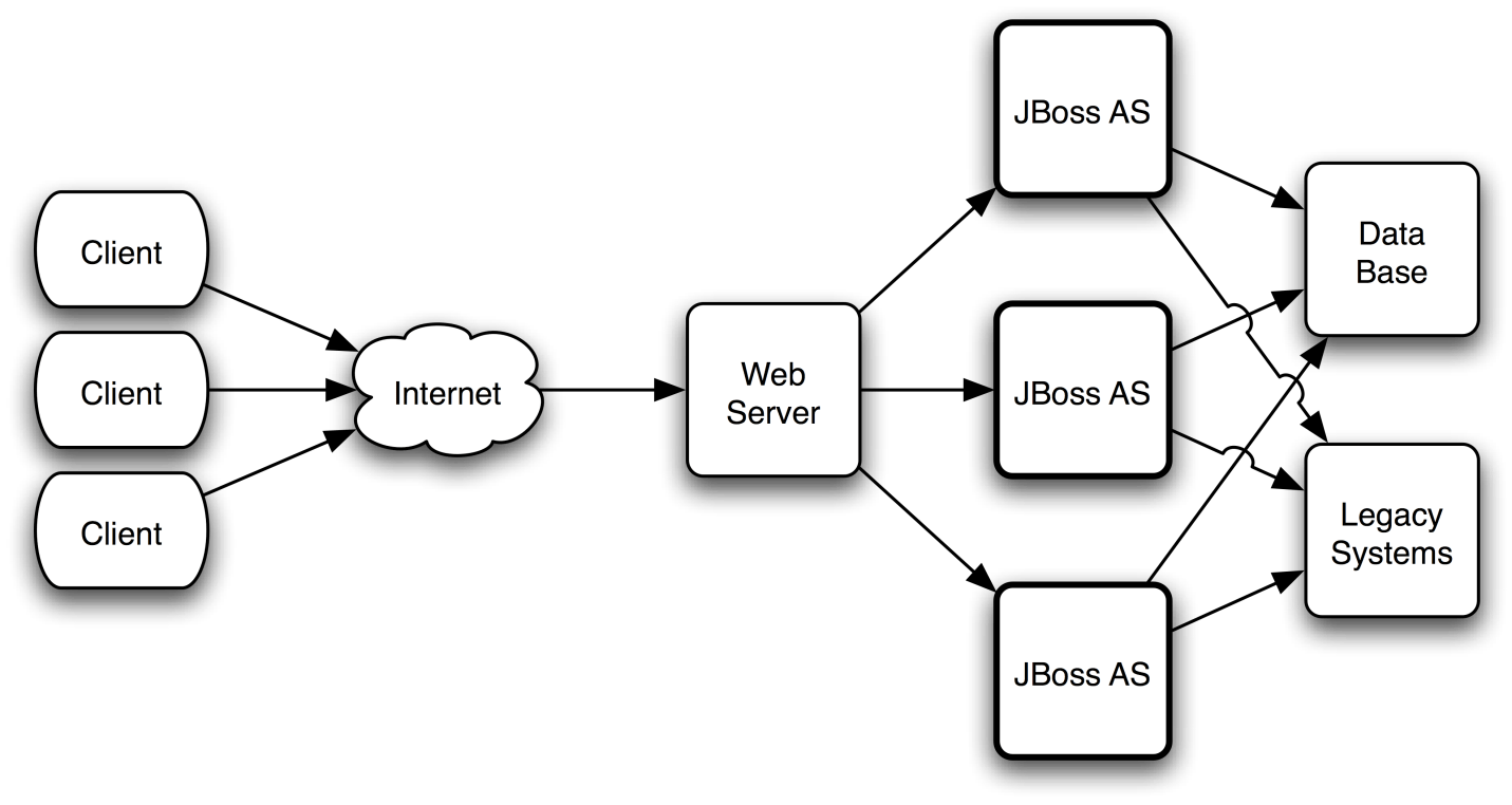high load java app server internet to web server to JBoss AS