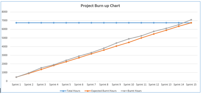 A sample of the BurnUp Chart / Burnup diagram