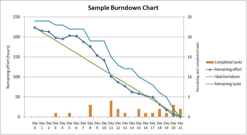 An example of the Burndown Chart