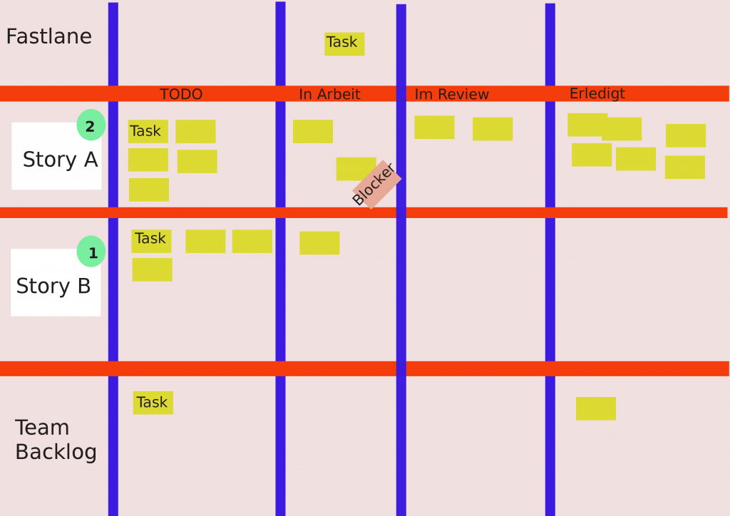 A Scrum Board example