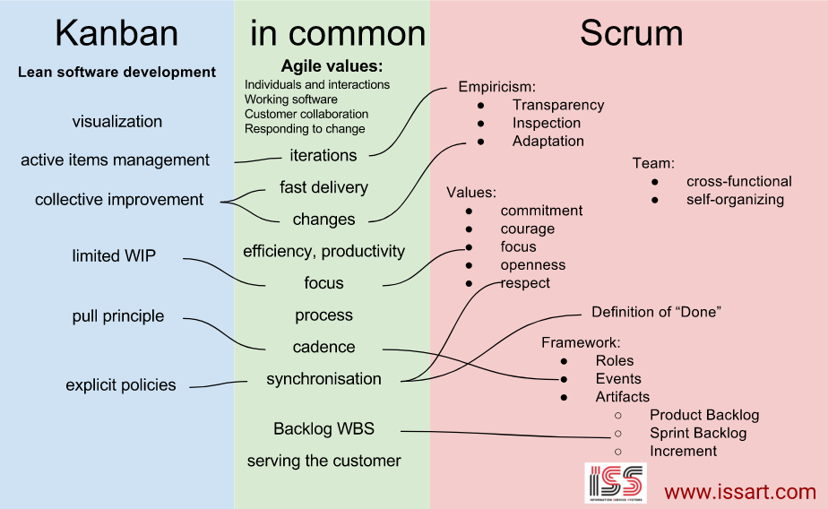 Common features of Kanban and Scrum