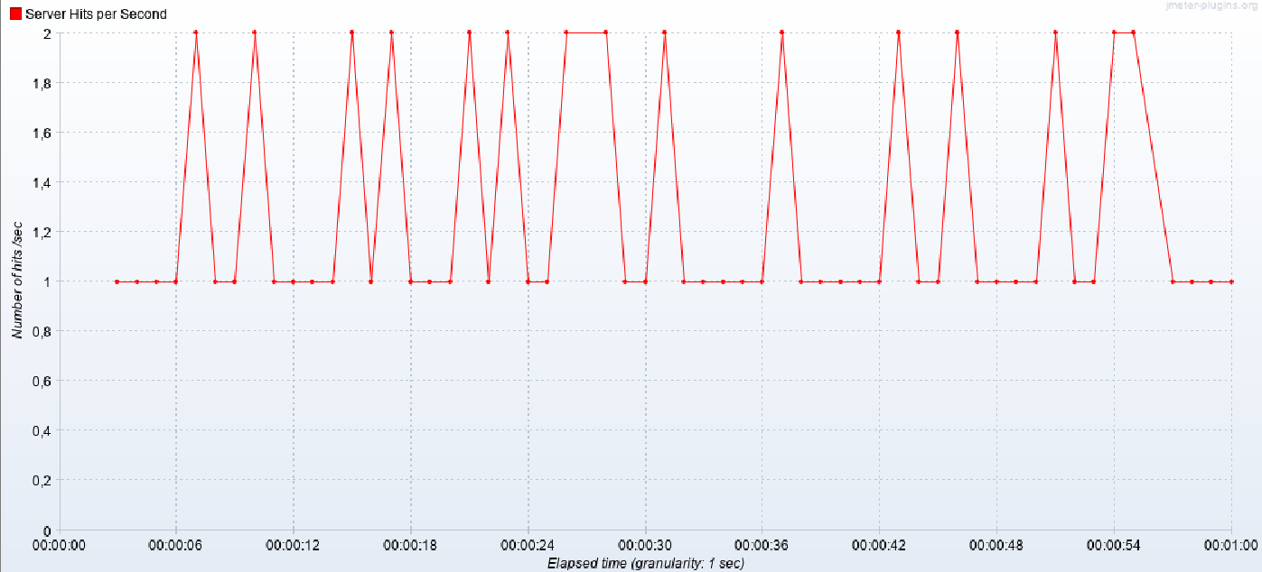 HLS testing using JMeter and Locust - Custom Web Development